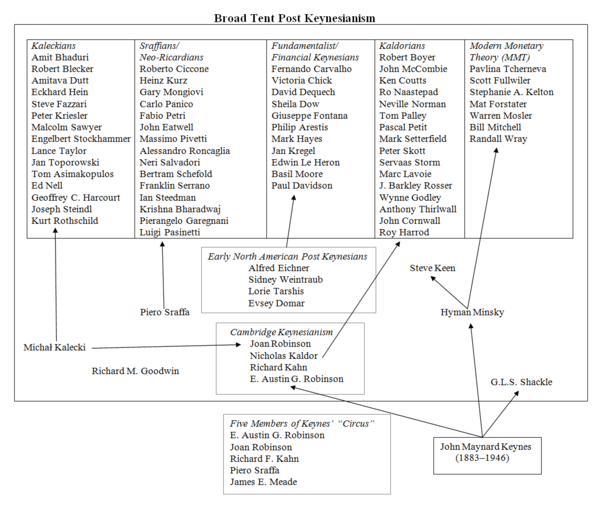 Post-Keynesian_Economics_Family_Tree
